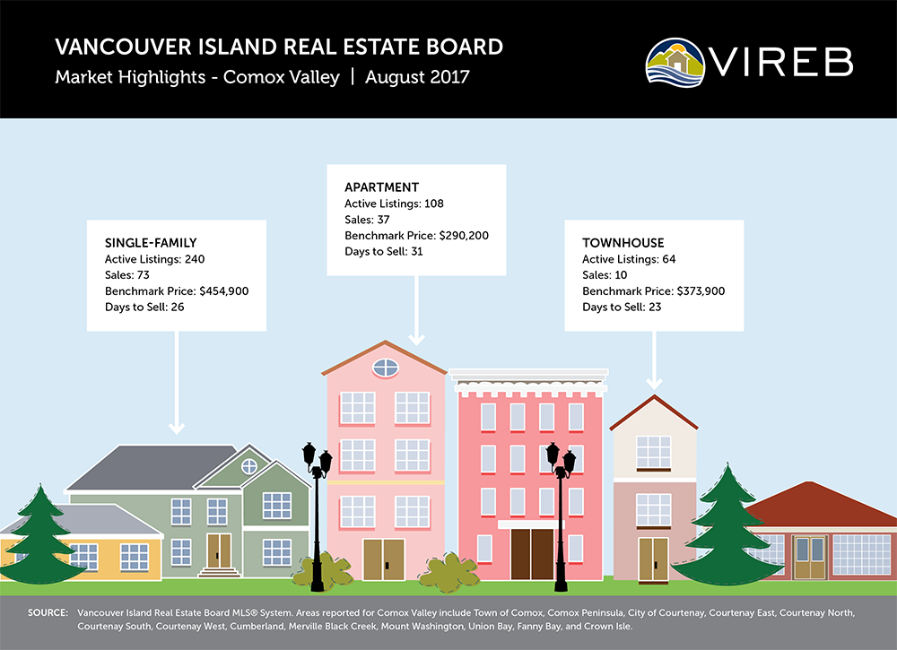August 2017 Comox Valley Real Estate Fast Facts – Comox